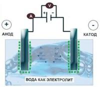 Метод и процесс электролиза